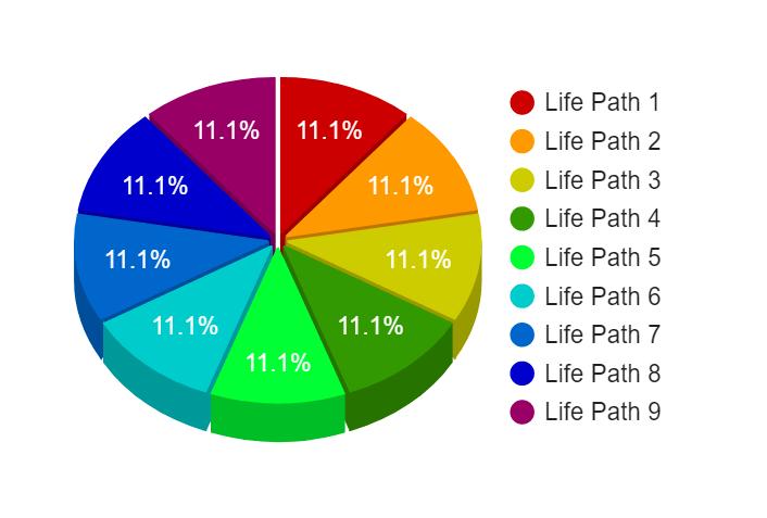 life path number statistics